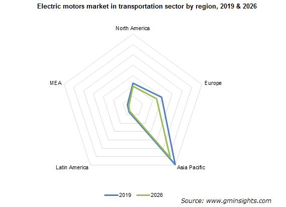 Electric motors market in transportation sector by region