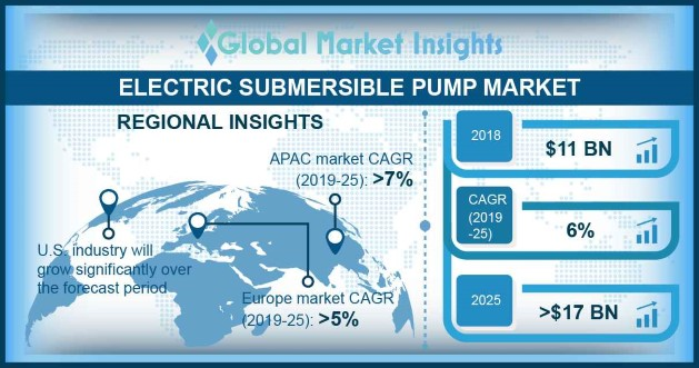 North America Electric Submersible Pump Market Size, By Industry, 2018 & 2025 (USD Million)