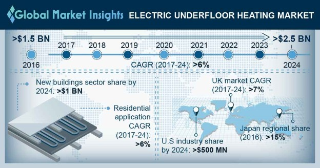 U.S. Electric Underfloor Heating Market by Application, 2016 & 2024 (USD Million)