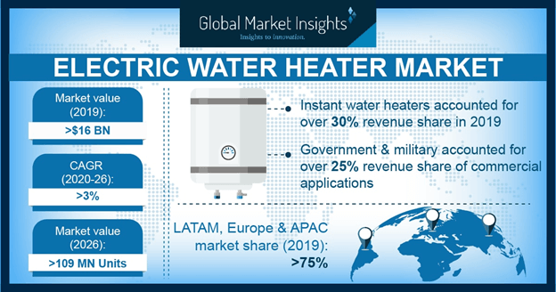 Europe Electric Water Heater Market Size, By Capacity, 2017 & 2024 (USD Million)