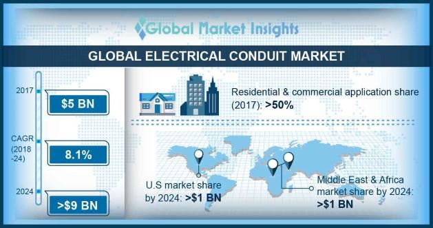 U.S. Electrical Conduit Market Size, By Classification (USD Million)