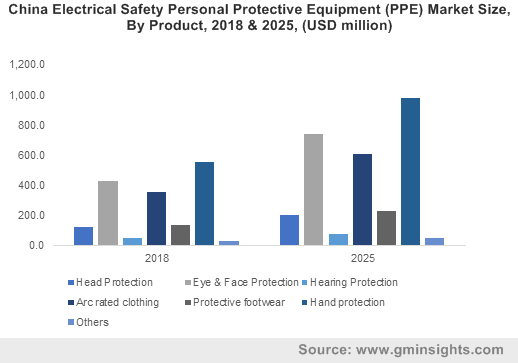 China Electrical Safety Personal Protective Equipment (PPE) Market Size, By Product, 2018 & 2025, (USD million)