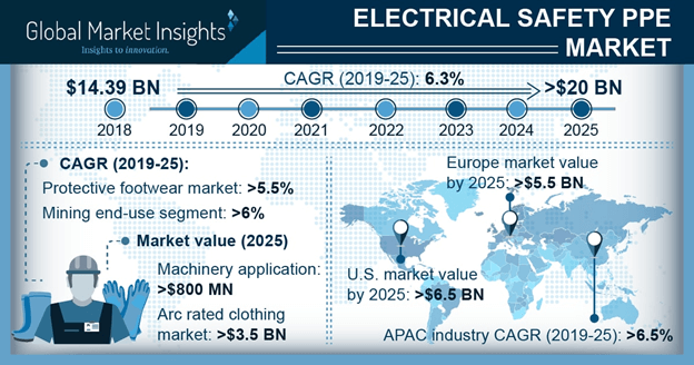 Electrical Safety Personal Protective Equipment (PPE) Market