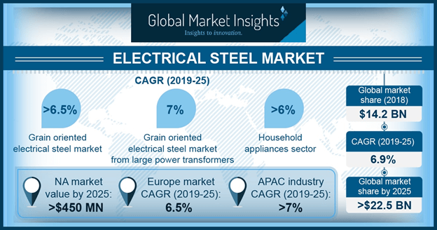 U.S. Grain Oriented Electrical Steel Market Size, By, 2018 & 2025, (Million tons)