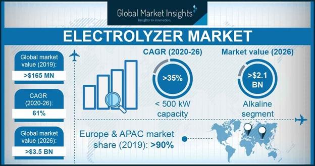 Electrolyzer Market
