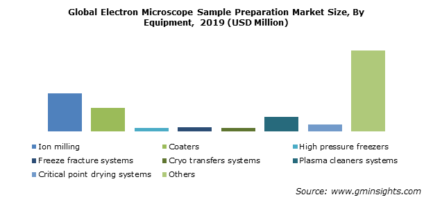 Global Electron Microscope Sample Preparation Market By Equipment