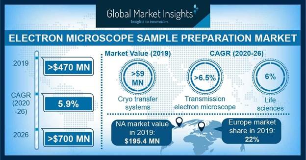 Electron Microscope Sample Preparation Market