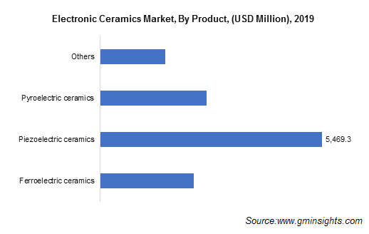 Electronic Ceramics Market by Product