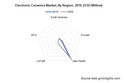 Electronic Ceramics Market by Region