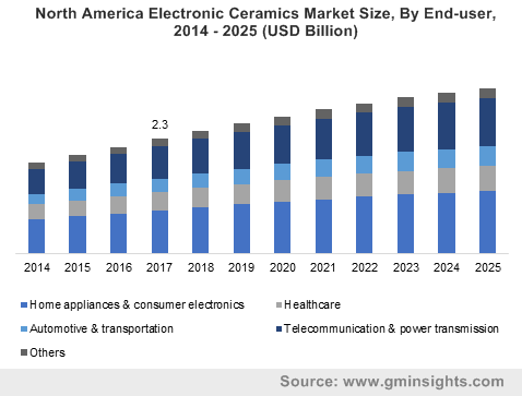 North America Electronic Ceramics Market Size, By End-user, 2014 – 2025 (USD Billion)