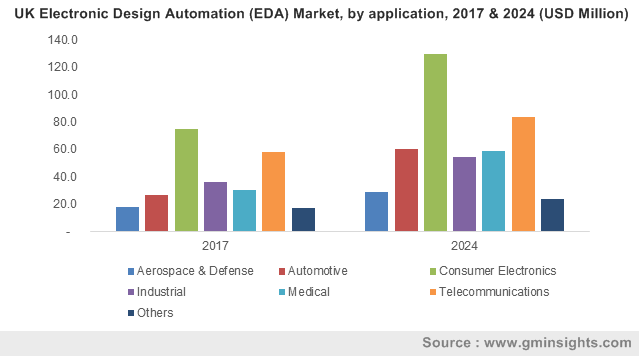 UK EDA market, by application, 2016 & 2024 (USD Million)