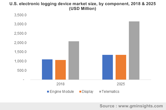 U.S. electronic logging device market size, by component, 2018 & 2025 (USD Million)