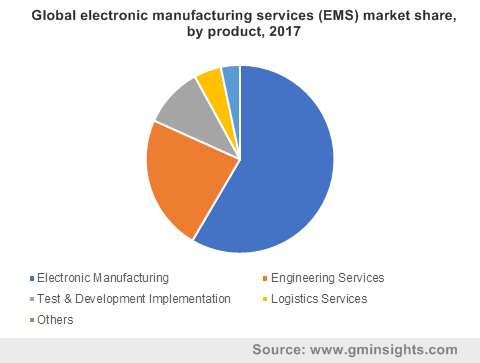 Global electronic manufacturing services (EMS) market share, by product, 2017