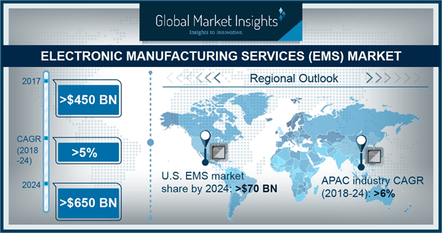 Electronics Manufacturing Services (EMS) Market Size worth $650bn by