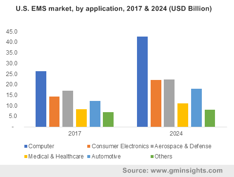 U.S. EMS market, by application, 2017 & 2024 (USD Billion)