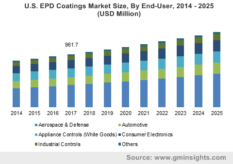 U.S. EPD Coatings Market Size, By End-User, 2014 – 2025 (USD Million)
