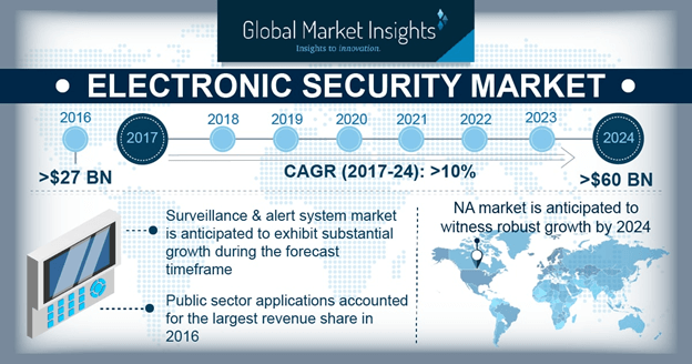 China electronic security market size, by technology, 2016 & 2024 (USD Million)