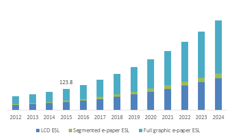 Europe Electronic Shelf Label Market size, by product, 2012-2024 (USD Million)