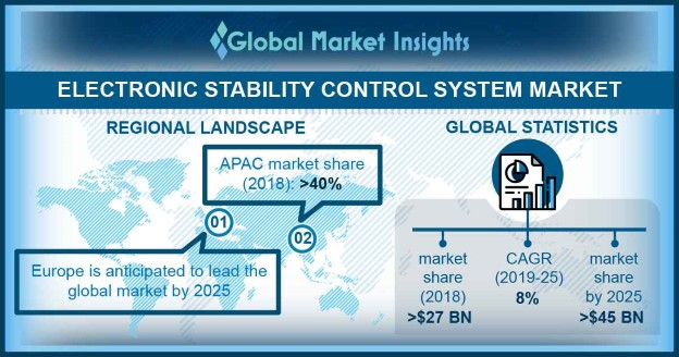 India electronic stability control system market size, by vehicle type, 2018 & 2025 (USD Million)