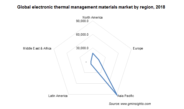 electronic thermal management materials market by region