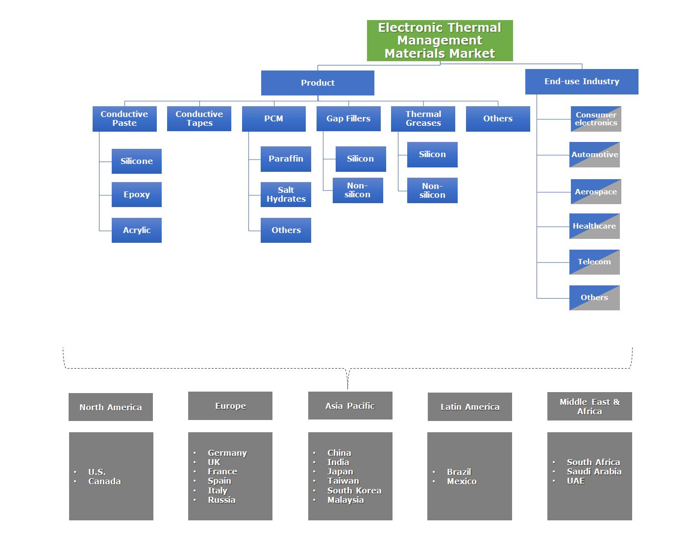 Electronic Thermal Management Materials Market Segmentation
