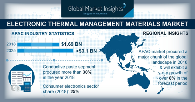 Global Electronic Thermal Management Materials Market