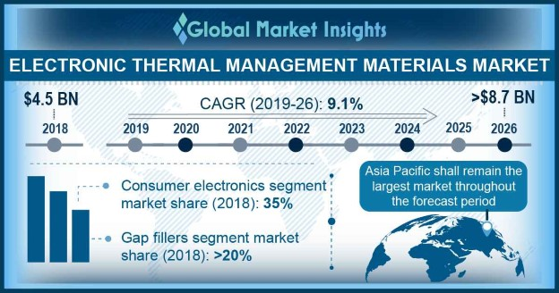 U.S. electronic thermal management materials market size, by end-user, 2014 - 2025 (USD Million)