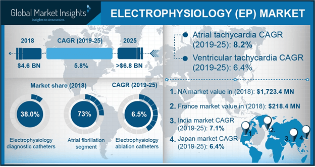 U.S. Electrophysiology Market, By Product, 2013 – 2024 (USD Billion)