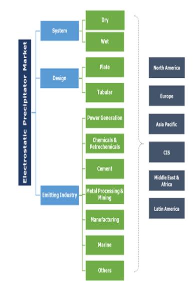 Electrostatic Precipitator Market Segmentation