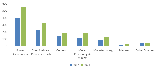 North America Electrostatic Precipitator Market Size, By Emitting Industry, 2017 & 2024 (USD Million)