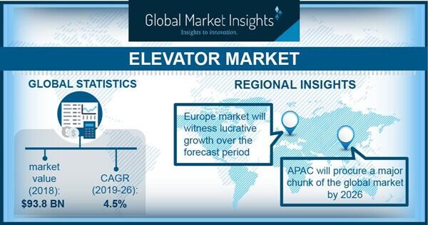 Elevator Market