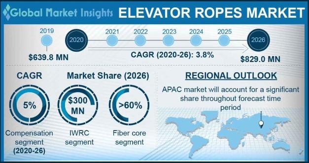 Elevator Ropes Market