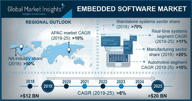 Japan Embedded Software Market Share, By Application, 2018