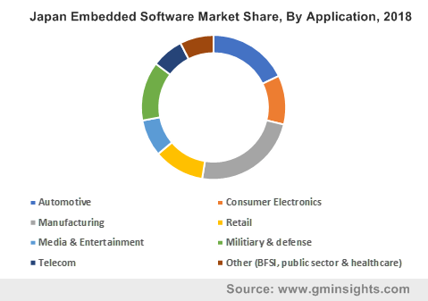 U.S. Embedded Software Market Size, By Application, 2012-2023 (USD Billion)
