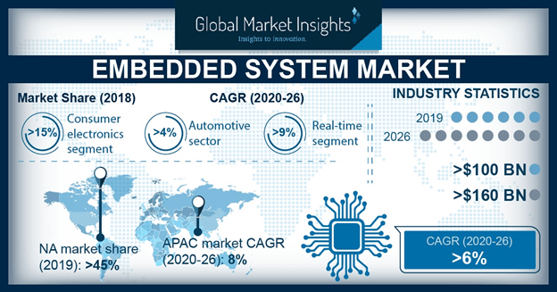 Europe embedded system market size, by application, 2012-2023 (USD Billion)