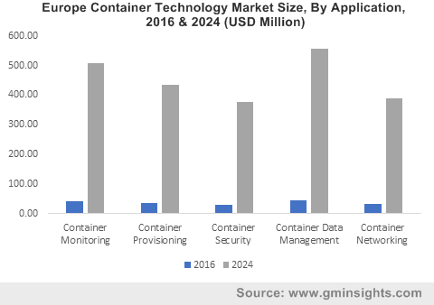 Europe Container Technology Market By Application