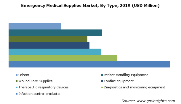 Emergency Medical Supplies Market By Type
