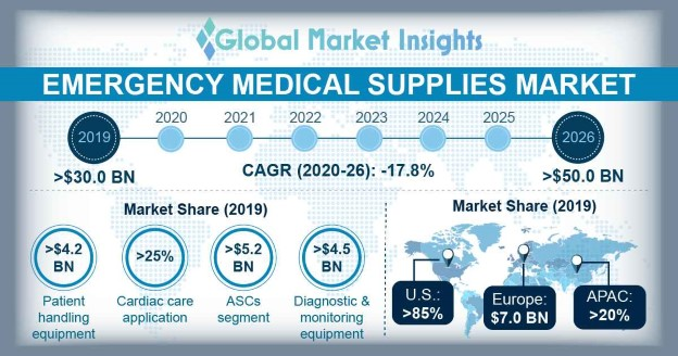 Emergency Medical Supplies Market