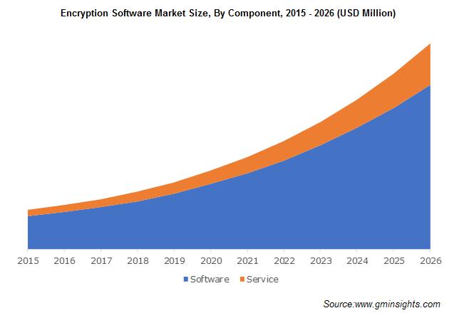 Encryption Software Market Revenue