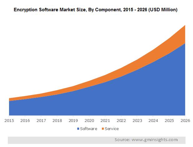 Encryption Software Market Size