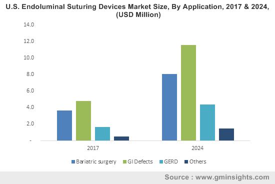 Endoluminal Suturing Devices Market