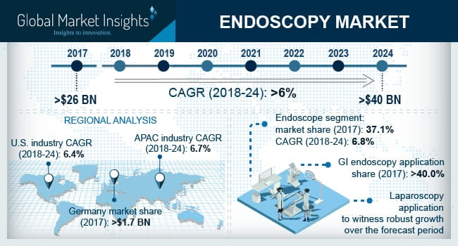U.S. Endoscopy Market, By Product, 2013 – 2024 (USD Billion)