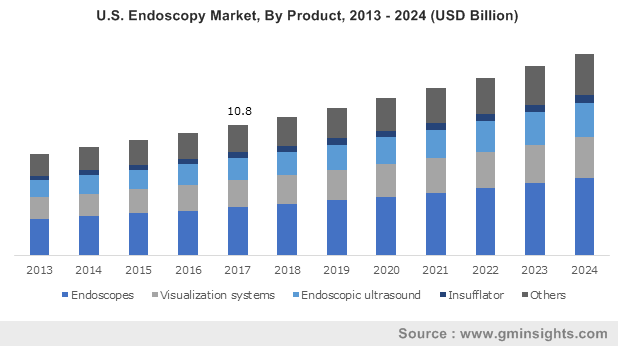 Endoscopy Market