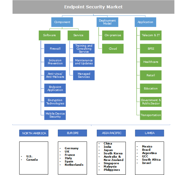 Endpoint Security Market Segmentation