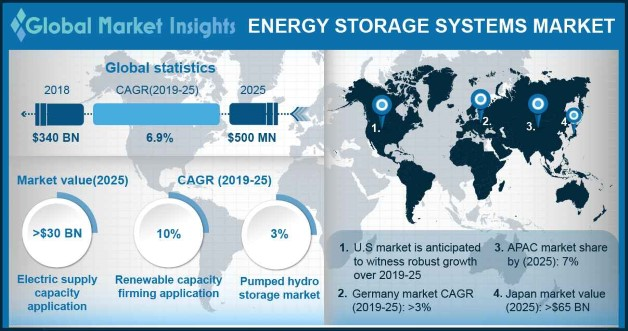 UK Energy storage systems Market Size, By Technology, 2018 & 2025 (USD Million)