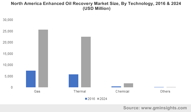 Europe Enhanced Oil Recovery Market Size, By Technology, 2017 & 2024 (Million Barrels)