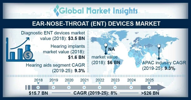 U.S. Ear-Nose-Throat Devices Market Size, By Product Type, 2018 & 2025 (USD Million)