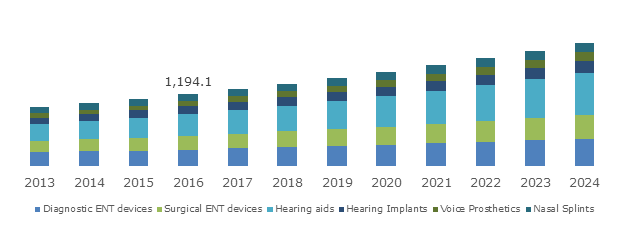 UK ENT (Ear, Nose, Throat) Market, By Product, 2013 – 2024 (USD Million)