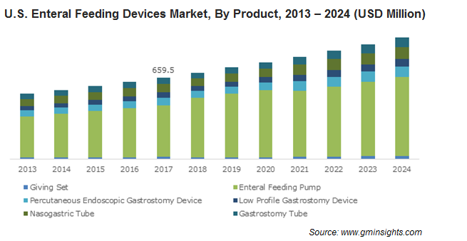 U.S. Enteral Feeding Devices Market, By Product