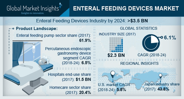 U.S. Enteral Feeding Devices Market, By Product, 2013 – 2024 (USD Million)